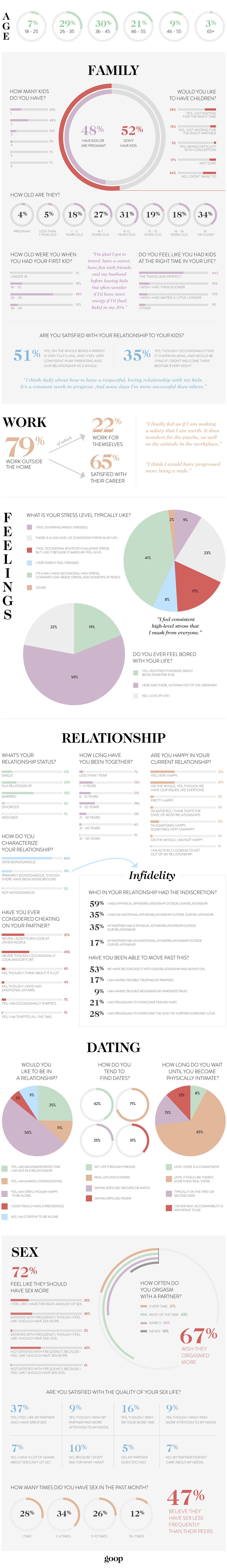 Sex surveys do women enjoy sex