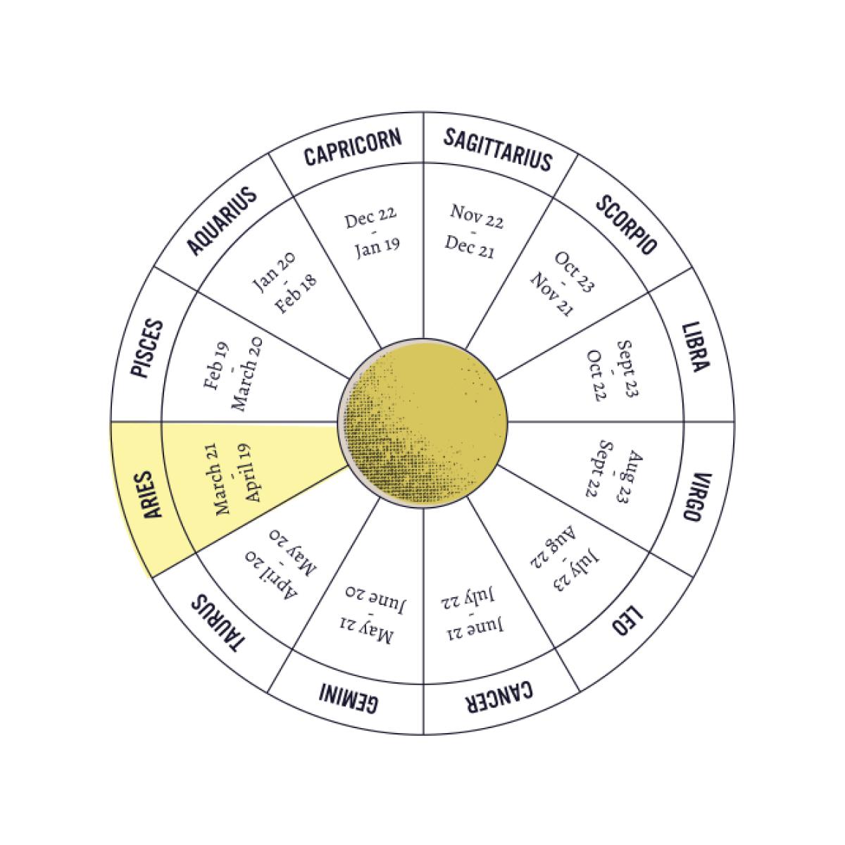 Sanctuary World Astrology App