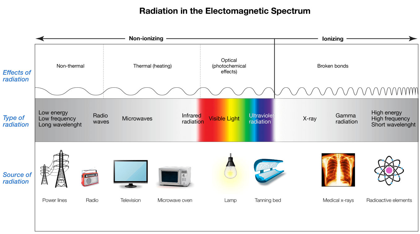 Radiation in the Electromagnetic Spectrum