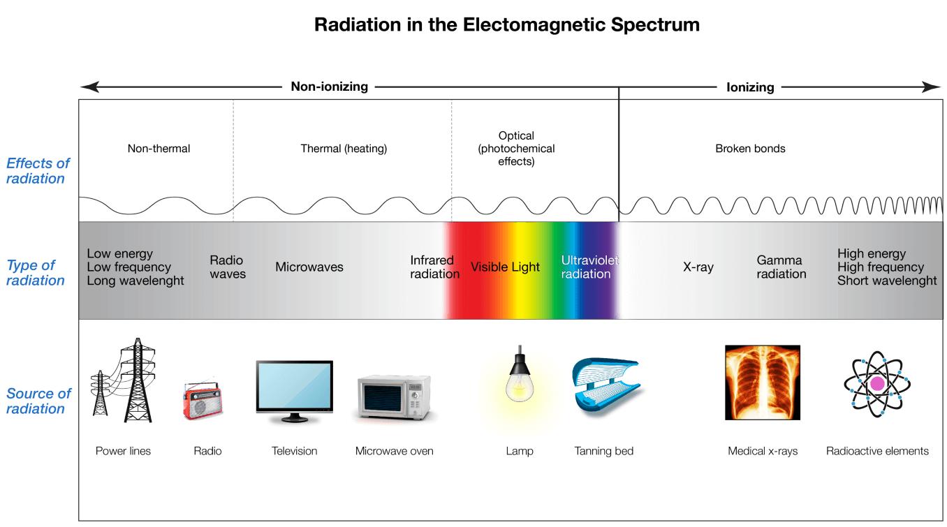 Radiation in the Electromagnetic Spectrum